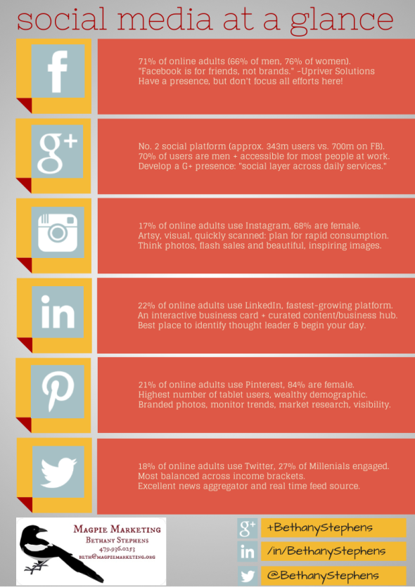 Social Media Tools At A Glance (1)